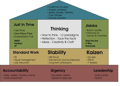 Lean Manufacturing and the Toyota Production System | Lean & 5S ...