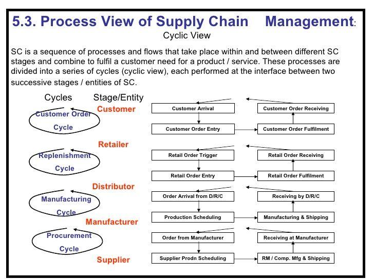 Scm Basics 36 728 Jpg 728 546 Supply Chain Management Supply Chain Cycle