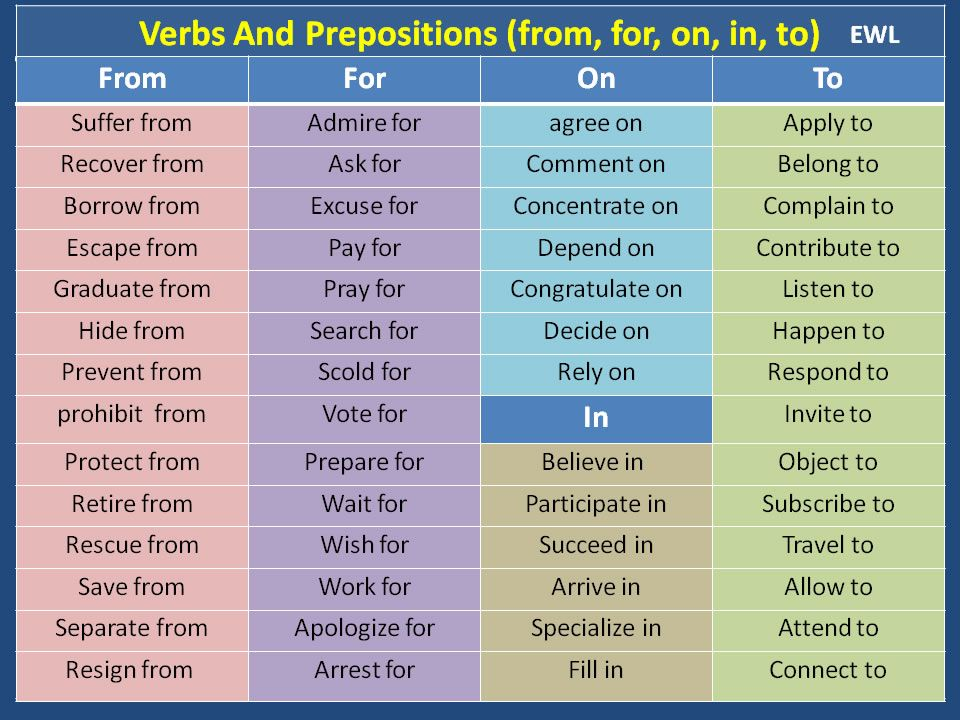 verbs-and-prepositions-from-for-on-in-to English lessons - verbs list