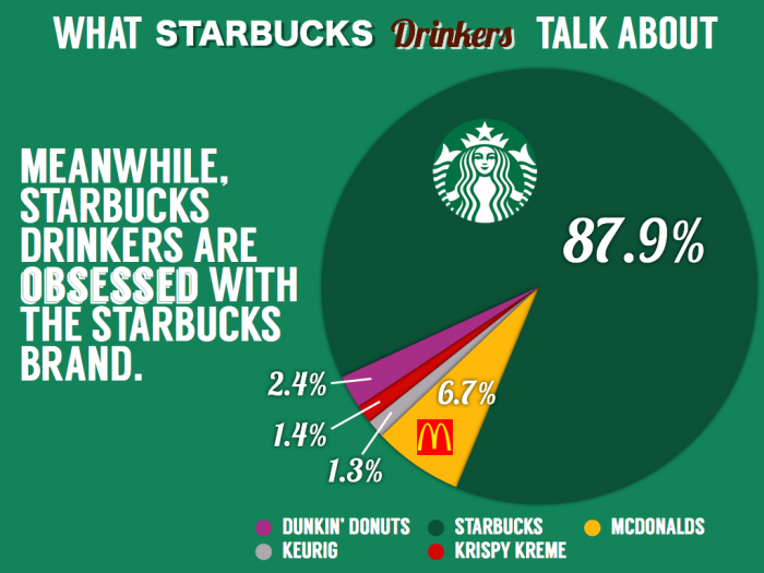 Starbucks Competitor Share Of Voice Starbucks Dunkin Dunkin Donuts