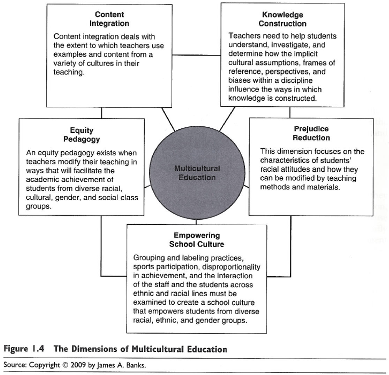 Reflection How Does Differentiating Instruction Address The Goals
