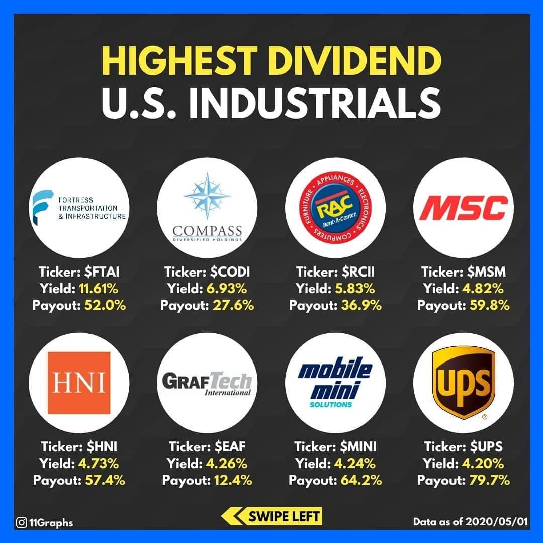 Highest Dividend U S Industrials Money Management In 2020 Finance Investing Dividend Investing Investing