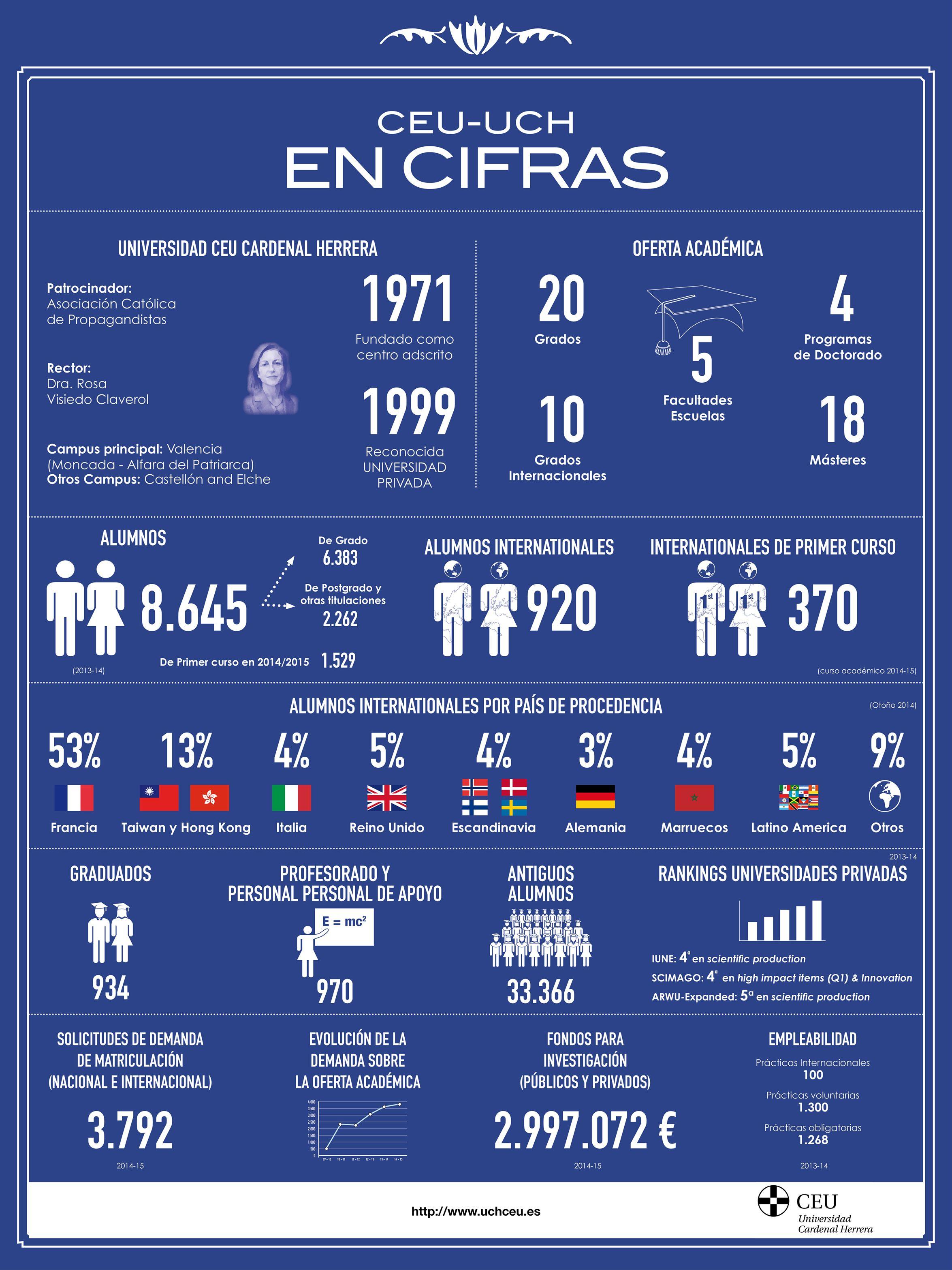 Las cifras clave de nuestra universidad con interesantes estadísticas que ponen de manifiesto nuestra vocación internacional.