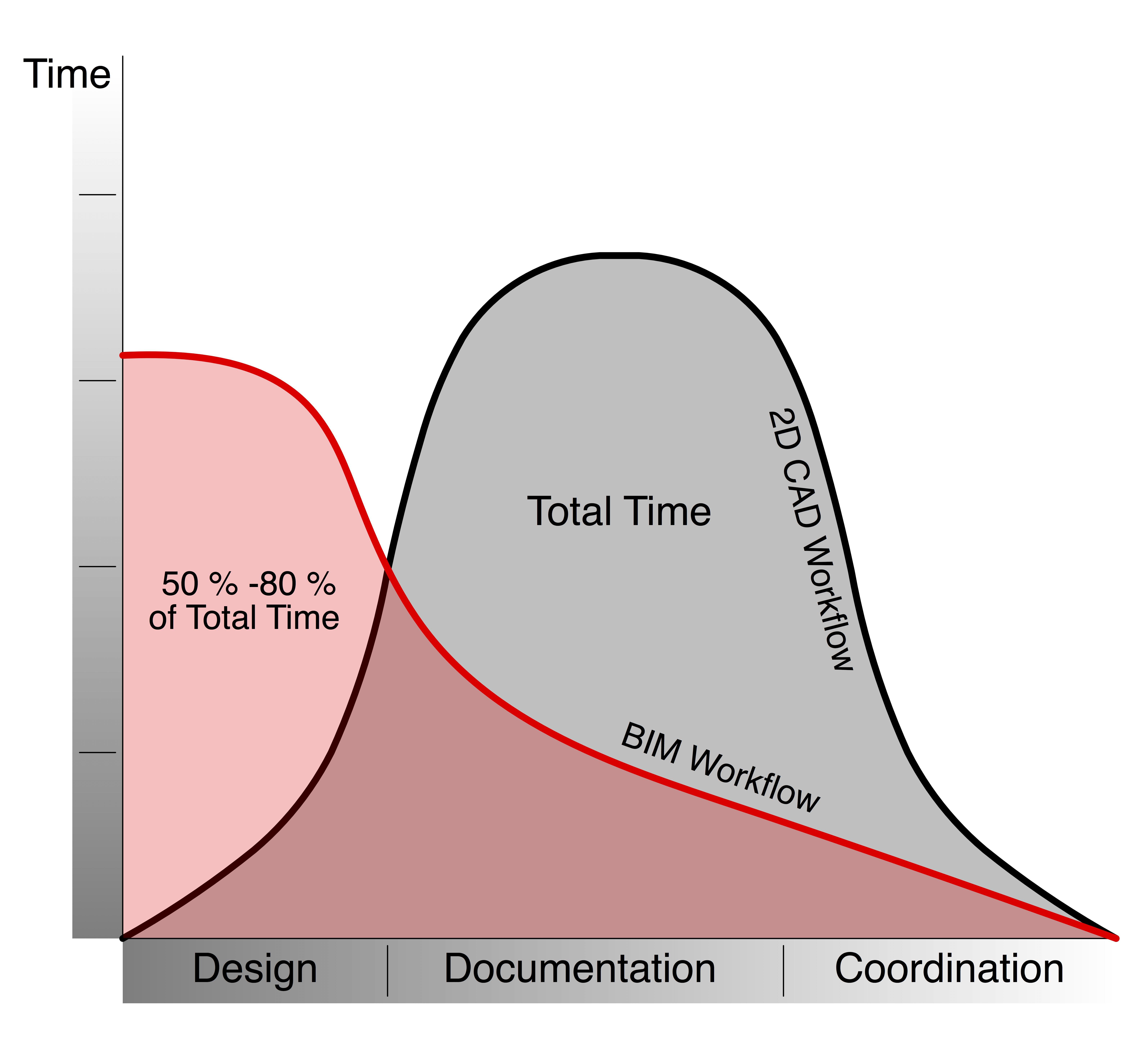 CAD vs BIM, a classic diagram | Graphs, Charts, and Diagrams
