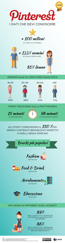 Tutti i dati aggiornati di Pinterest in un'infografica   #pinterest #infografica #2016 #infographic #socialmedia #socialmediamarketing