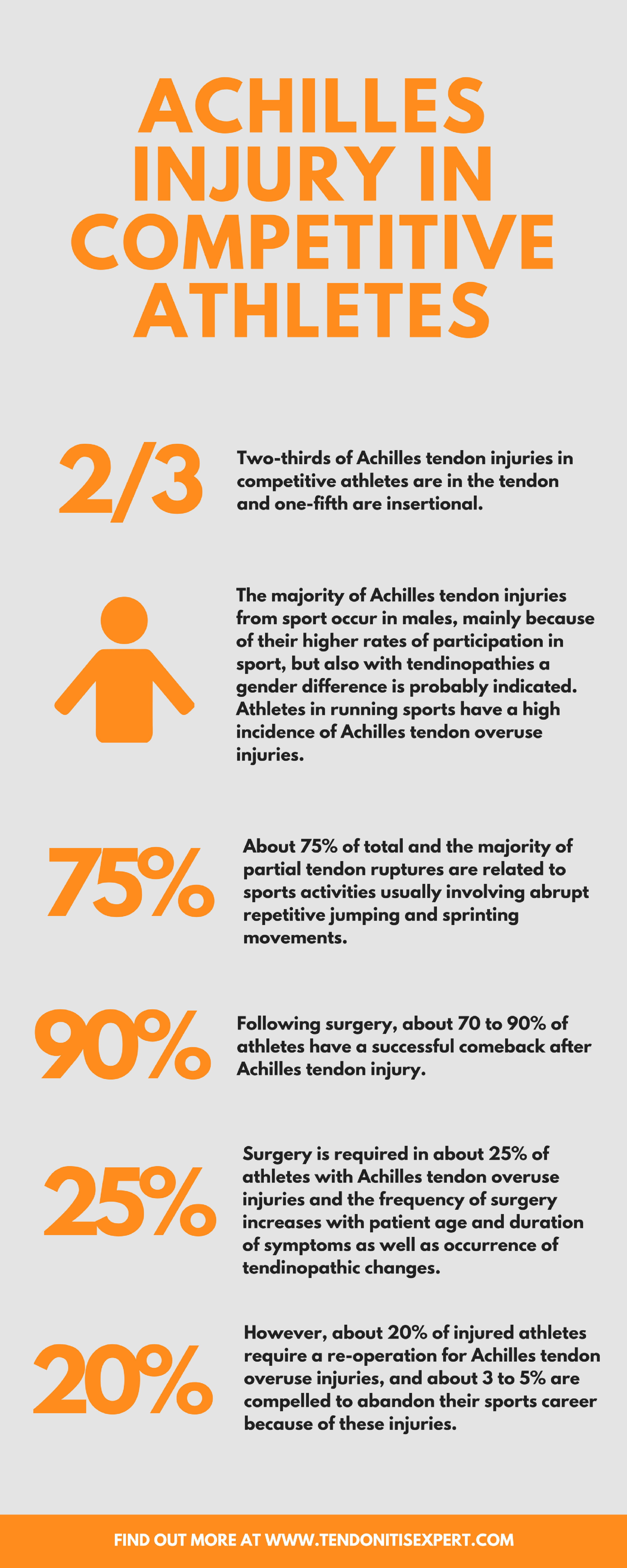 Infographic - Facts and statistics on achilles tendon rupture in ...