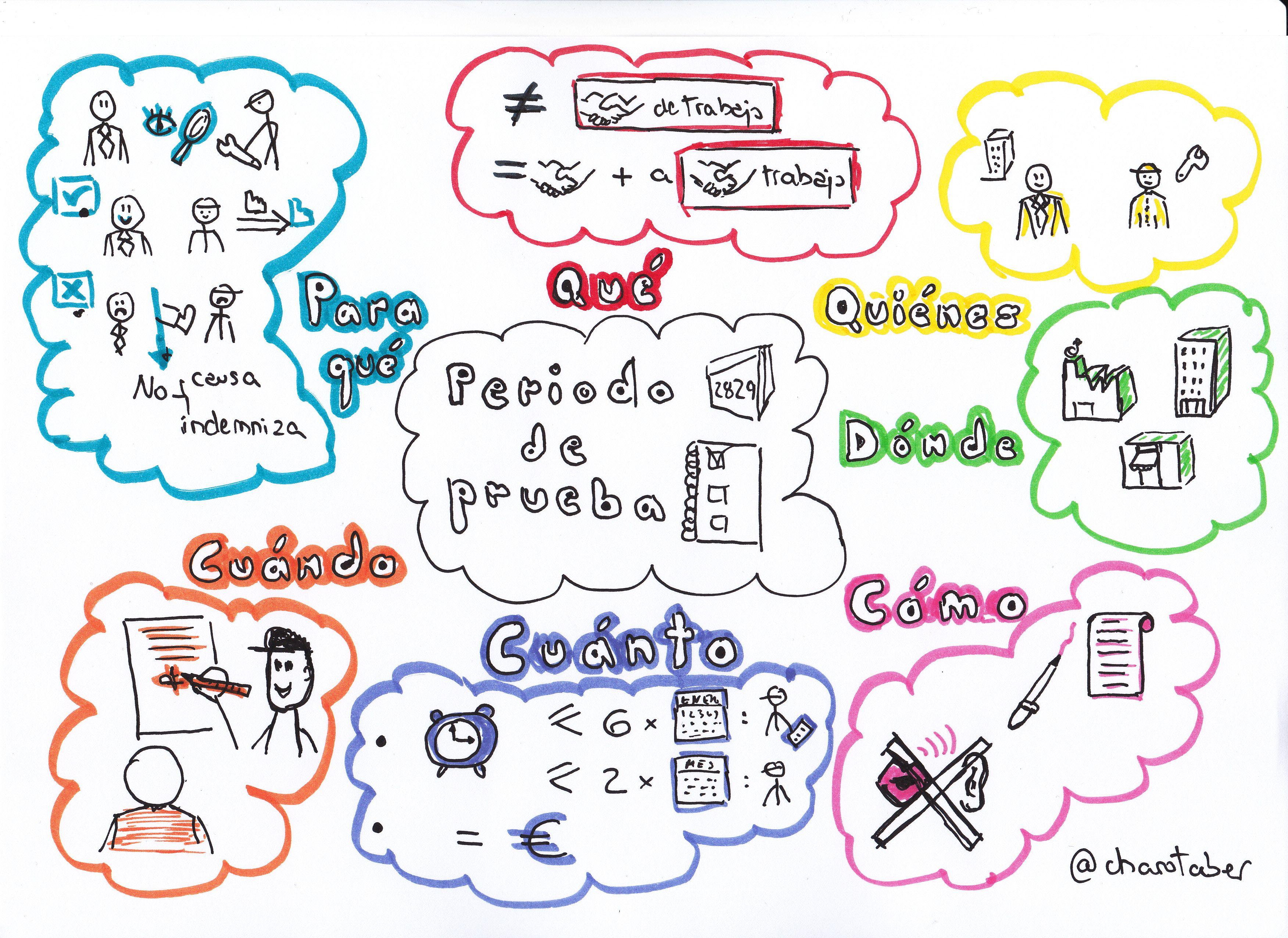 Visualmooc Fol Periodo De Prueba De Un Contrato De Trabajo Pensamiento Visual Visual Thinking Pensamientos