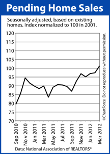Pending Home Sales Index Crosses The  Barrier  After A Series
