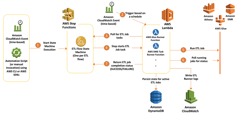 Orchestrate Multiple Etl Jobs Using Aws Step Functions And Aws Lambda Amazon Web Services Step Function Software Architecture Diagram Aws Lambda