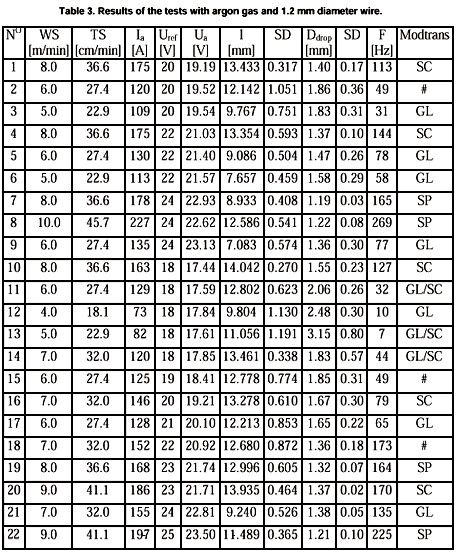 Mig Welding Wire Speed And Voltage Chart Fresh Unusual