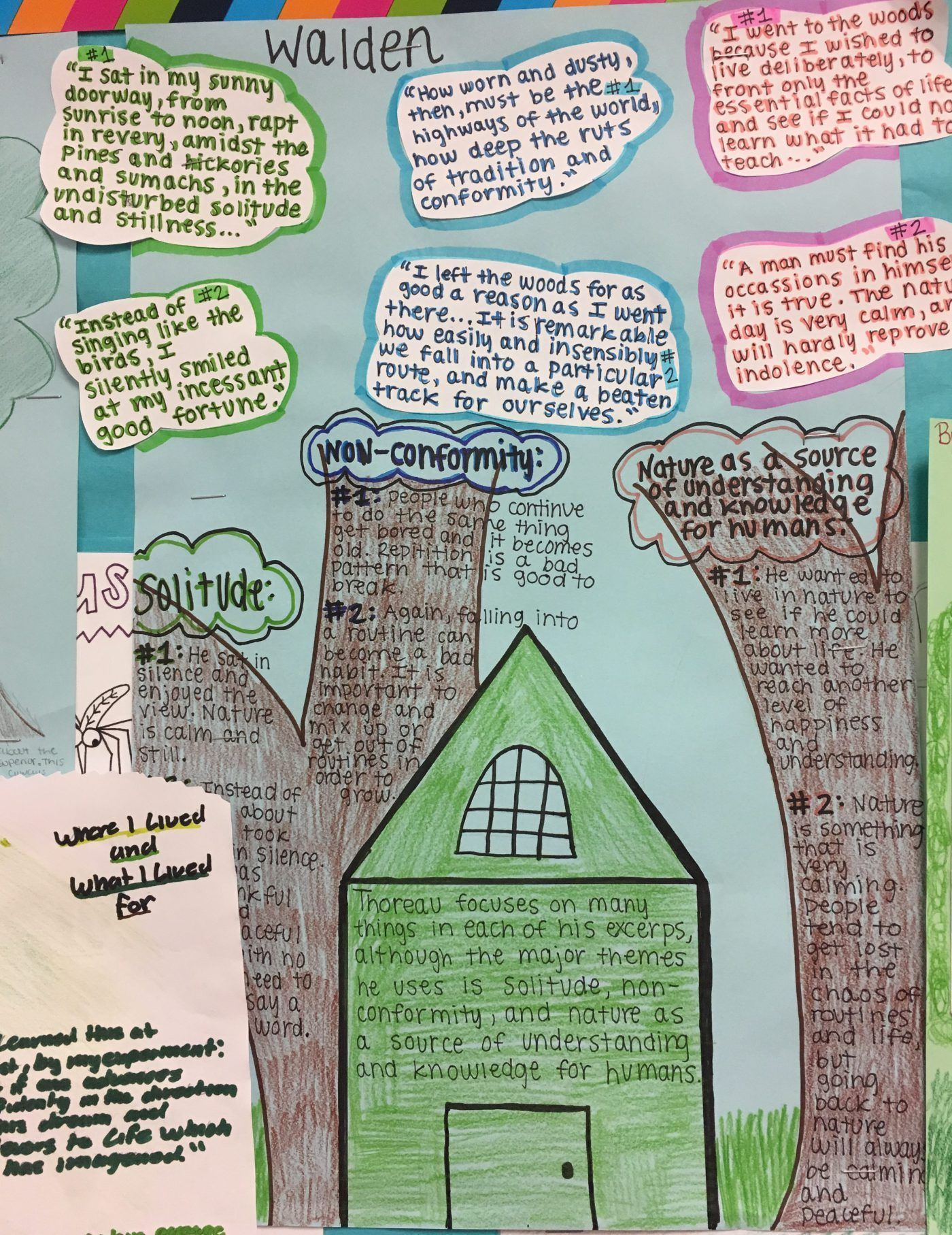 analyzing literature with graphic essays  students share their  analyzing literature with graphic essays  students share their  interpretations and analysis of transcendentalist themes in excerpts of  walden by henry