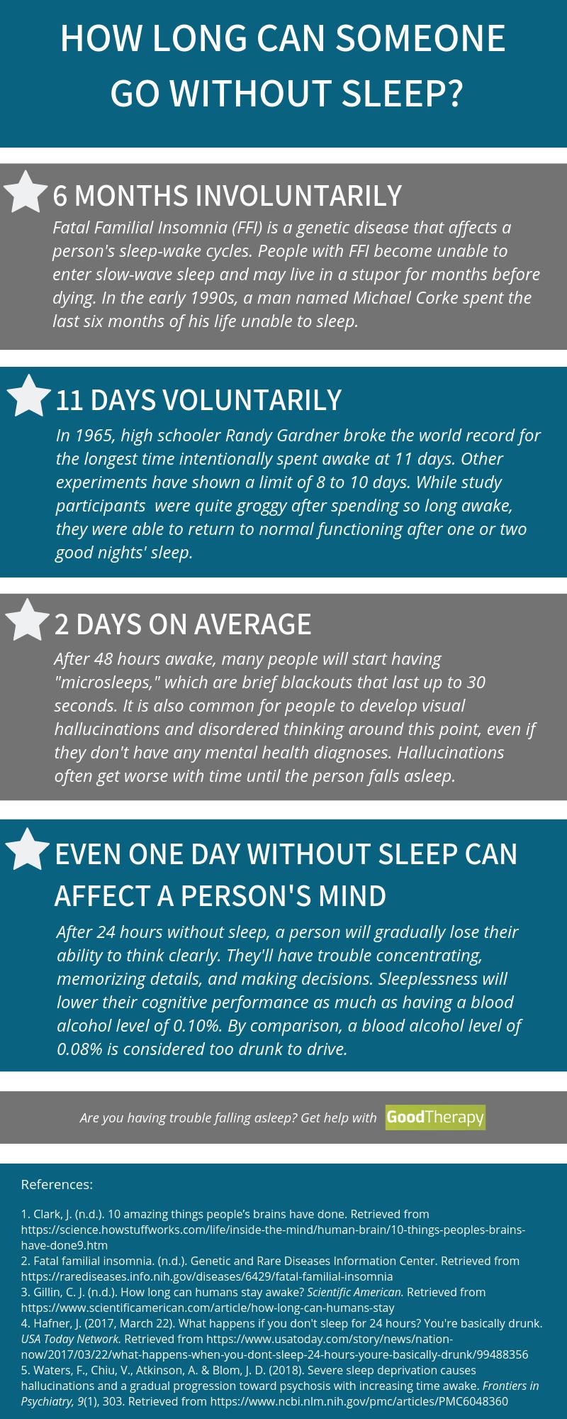 How Long Can Someone Go Without Sleep Slow Wave Sleep Sleep