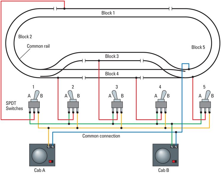 How to wire a layout for two-train operation | Model train layouts, Ho  train layouts, Ho scale train layout | N Gauge Switch Wiring Diagrams |  | Pinterest
