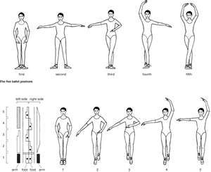 ballet basics  life  dance dance pictures what is dance