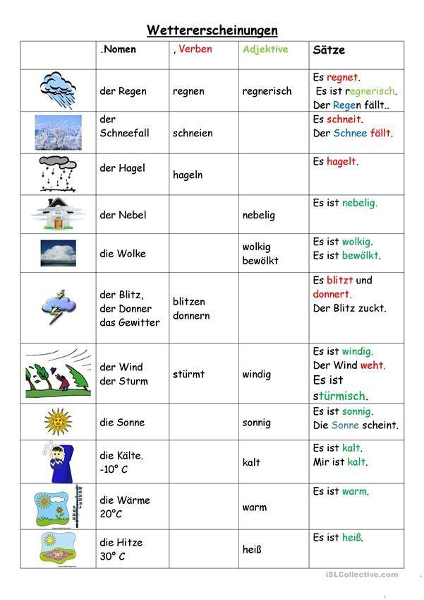 Wettererscheinungen | Worksheets