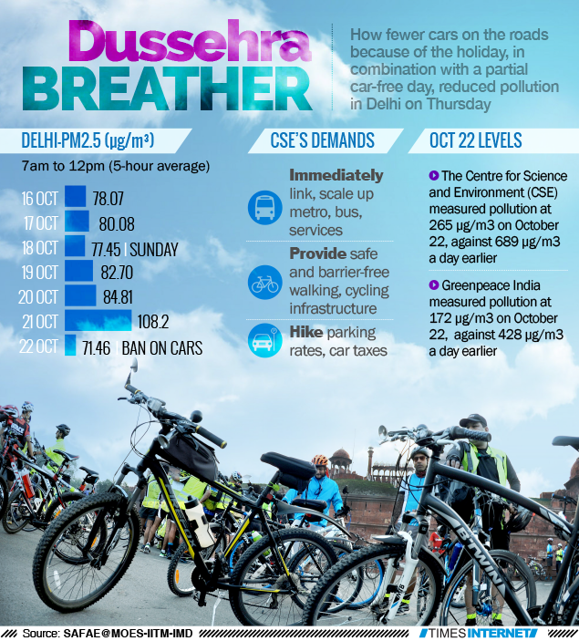 Air cleaner as few vehicles run - The Times of India