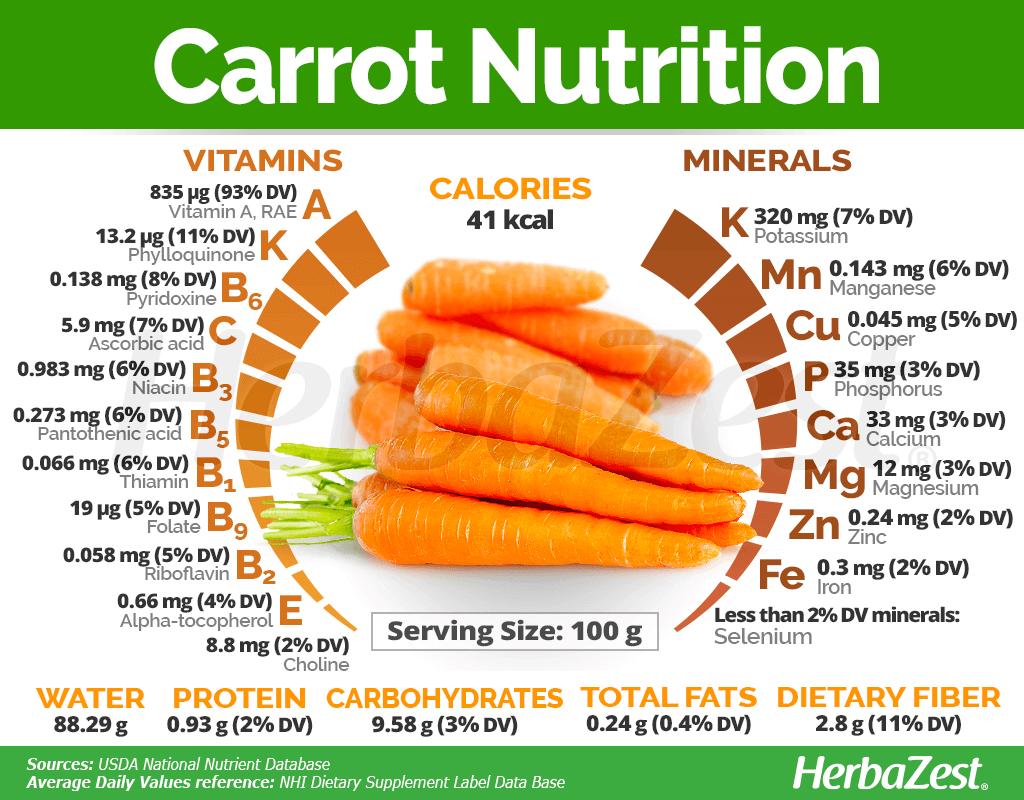 Types of carrot recipes-Telugu food news-Easy fast and short recipes in Telugu-క్యారెట్లను కుమ్మేయండి