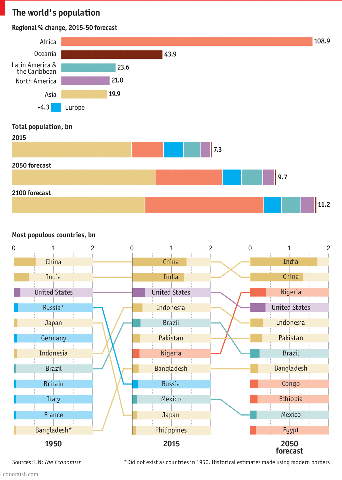 Global population forecasts World population, Data