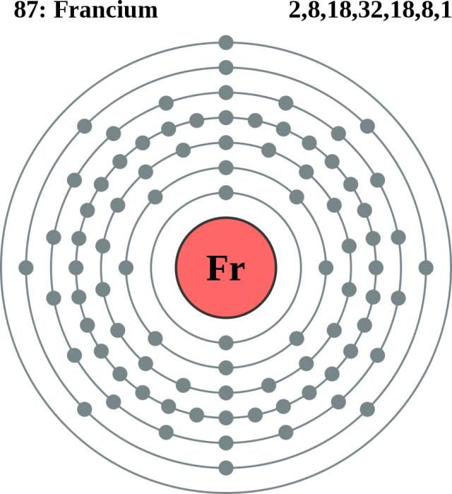 Francium Or Cesium Which Has The Lowest Electronegativity Value