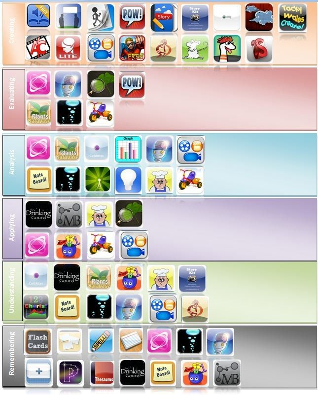 Apps arranged in Bloom's Taxonomy