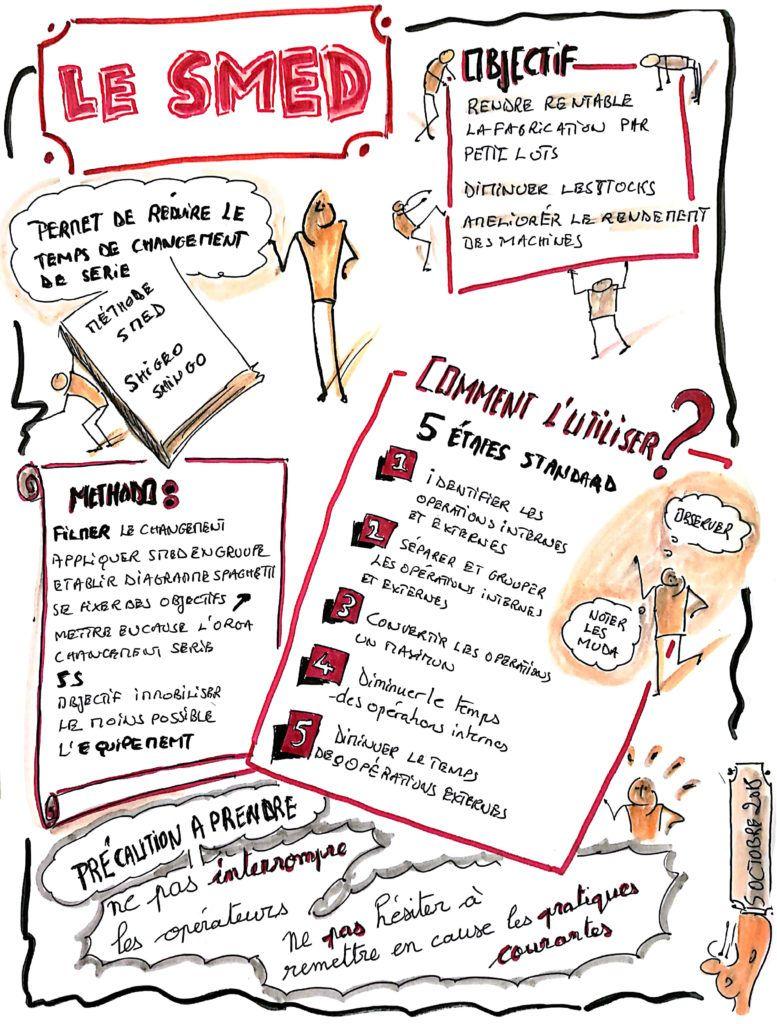 Epingle Par Tnls Sur Cdo Management Visuel Facilitation Graphique Gestion Du Changement