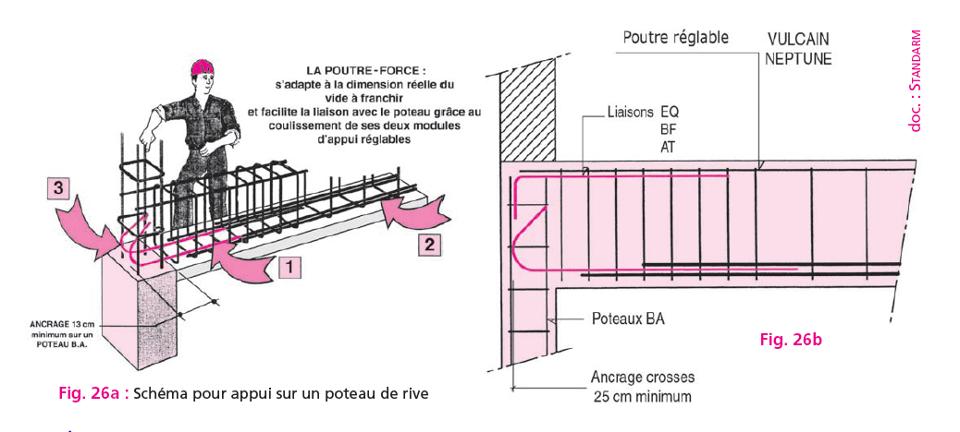 sch ma pour appui sur un poteau de rive cours de genie. Black Bedroom Furniture Sets. Home Design Ideas