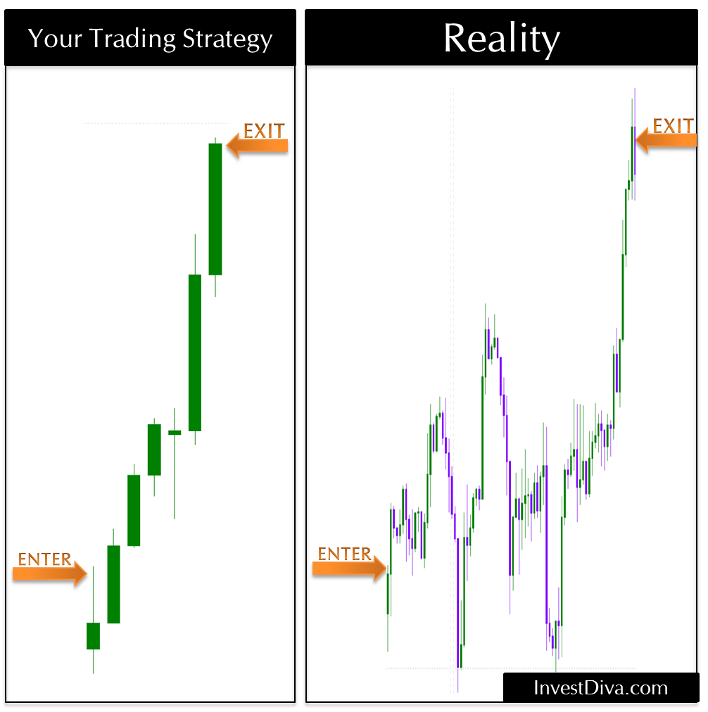 Forex Trading Strategy Vs Reality Trading Strategies Forex
