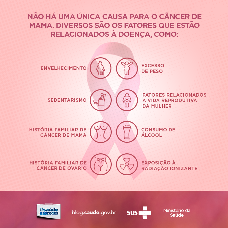 O Que é O Câncer De Mama Câncer De Mama é O Nome Dado A Um Grupo De