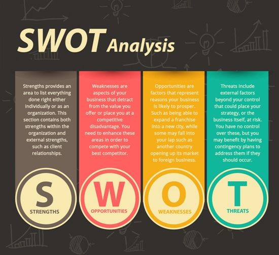 Fresh & Easy SWOT Analysis, Competitors & USP