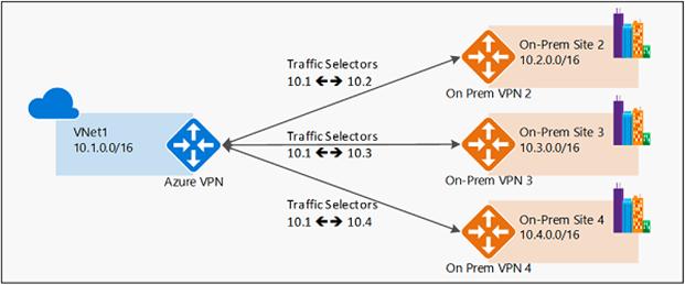 a896142b5ed1cc5c03e8b881ed1e6438 - Azure Site To Site Vpn Configuration