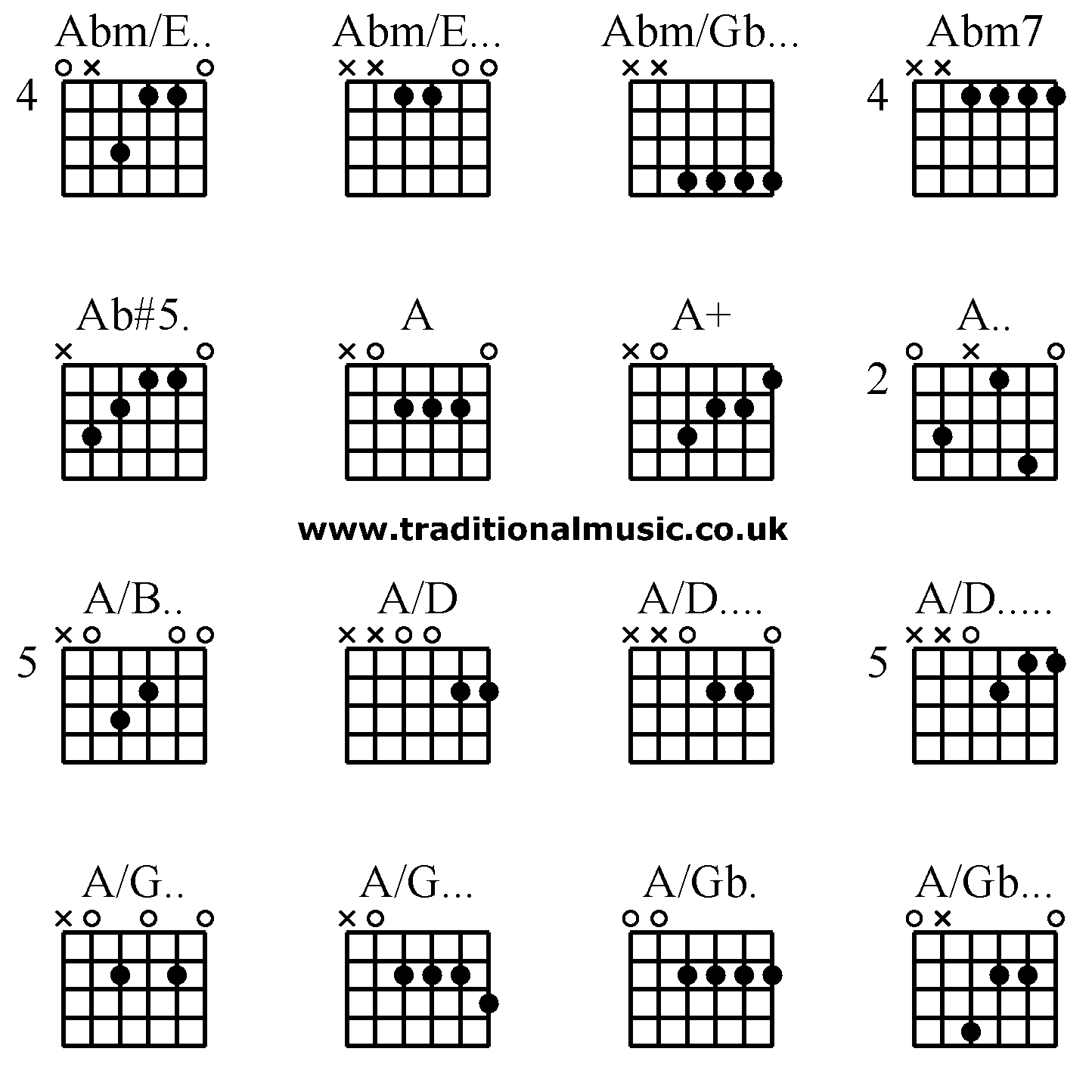 Advanced Guitar Chords Abme Abme Abmgb Abm7 Ab5 A A