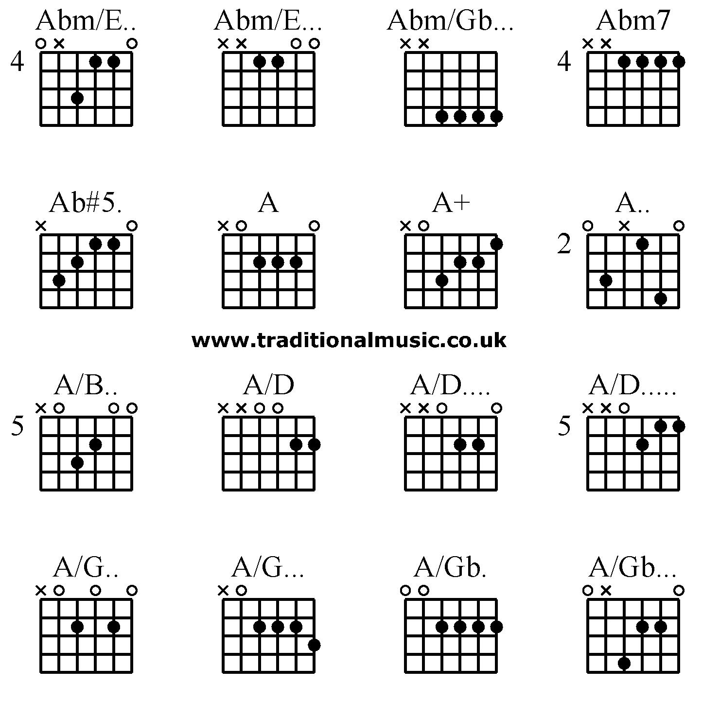 Advanced Guitar Chords Abm E Abm E Abm Gb Abm7