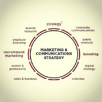 Steps To Develop An Effective Marketing Communication Strategy