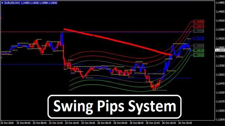 Swing Pips System Learning Neon Signs
