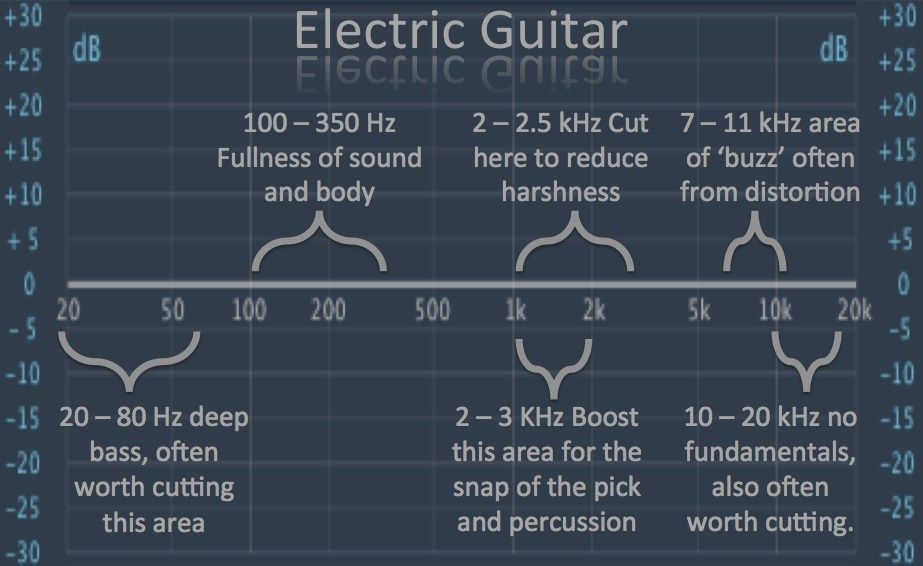 Image result for METAL GUITAR EQ Music mixing, Recorder