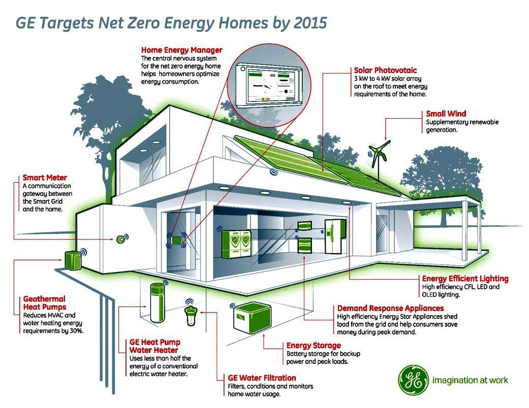 0 Energy Home Design