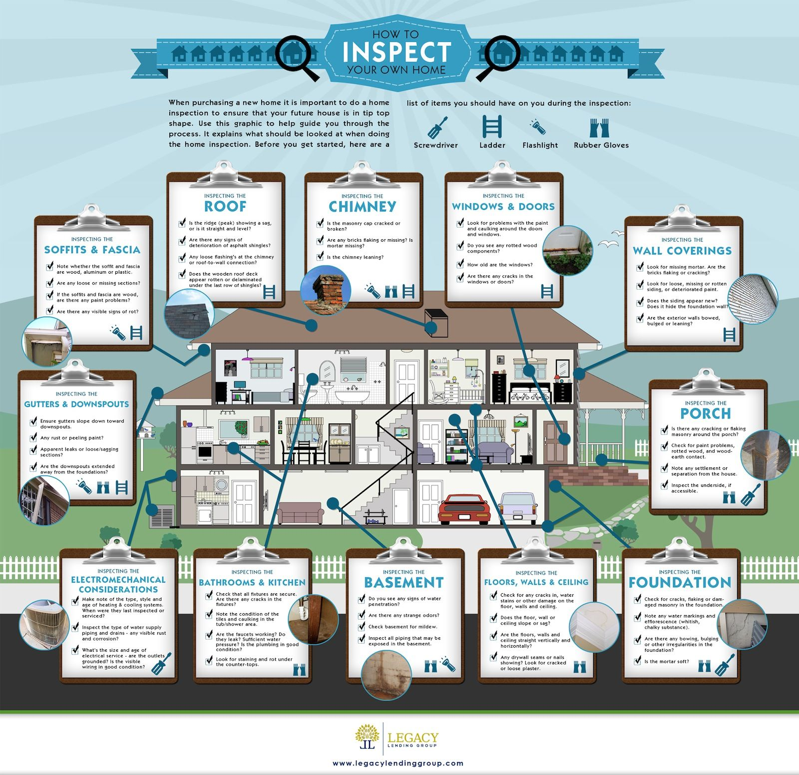 Understanding The Homeinspection Process Always Enlist The