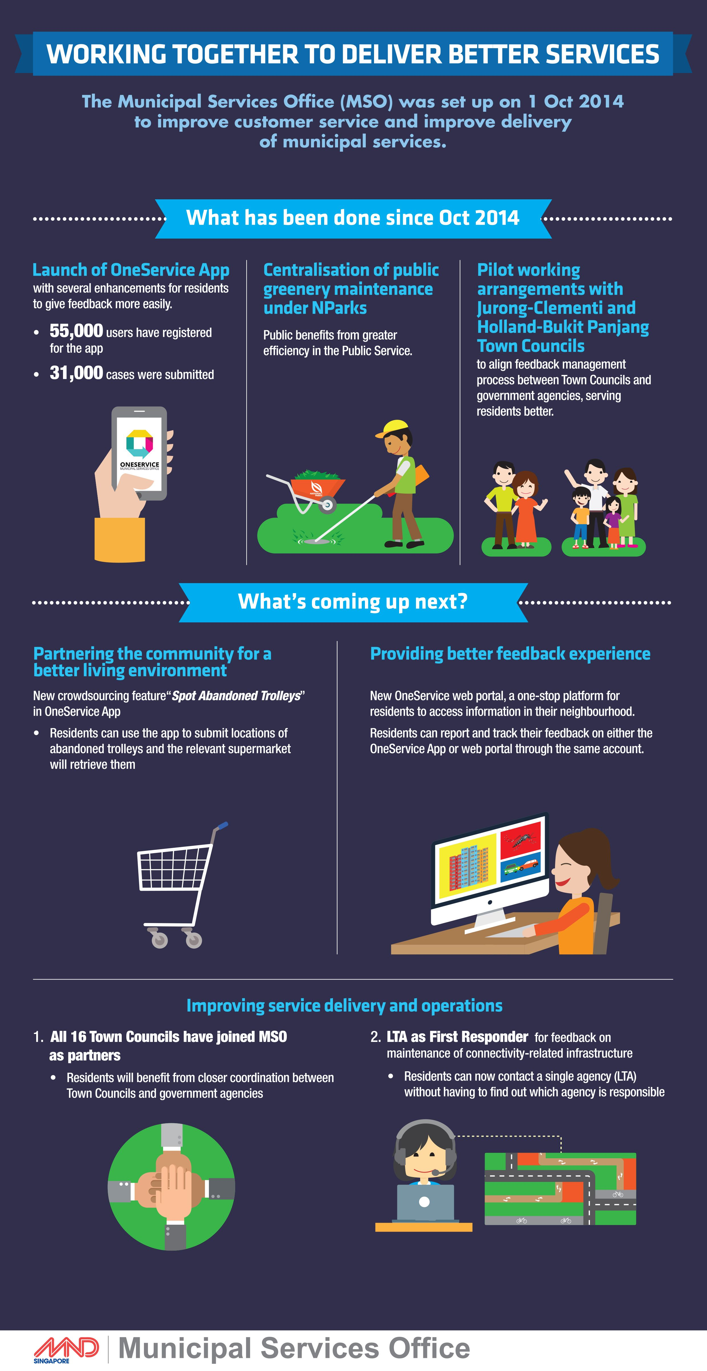 Pin by MND Singapore on Infographics Infographic