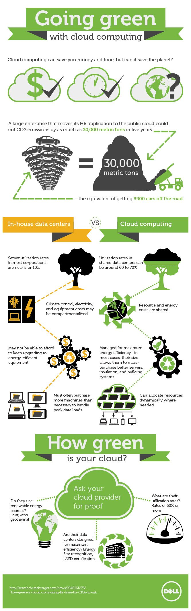 Going Green With Cloud Computing Cloud Computing Green Computing Go Green