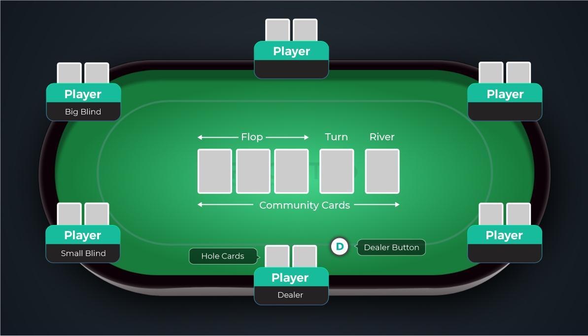 Texas Holdem Poker Dealing Texas Holdem Poker Texas Holdem Poker