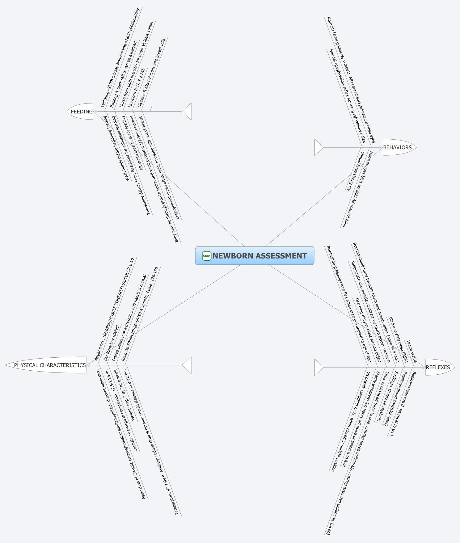 Cool Flow Charts