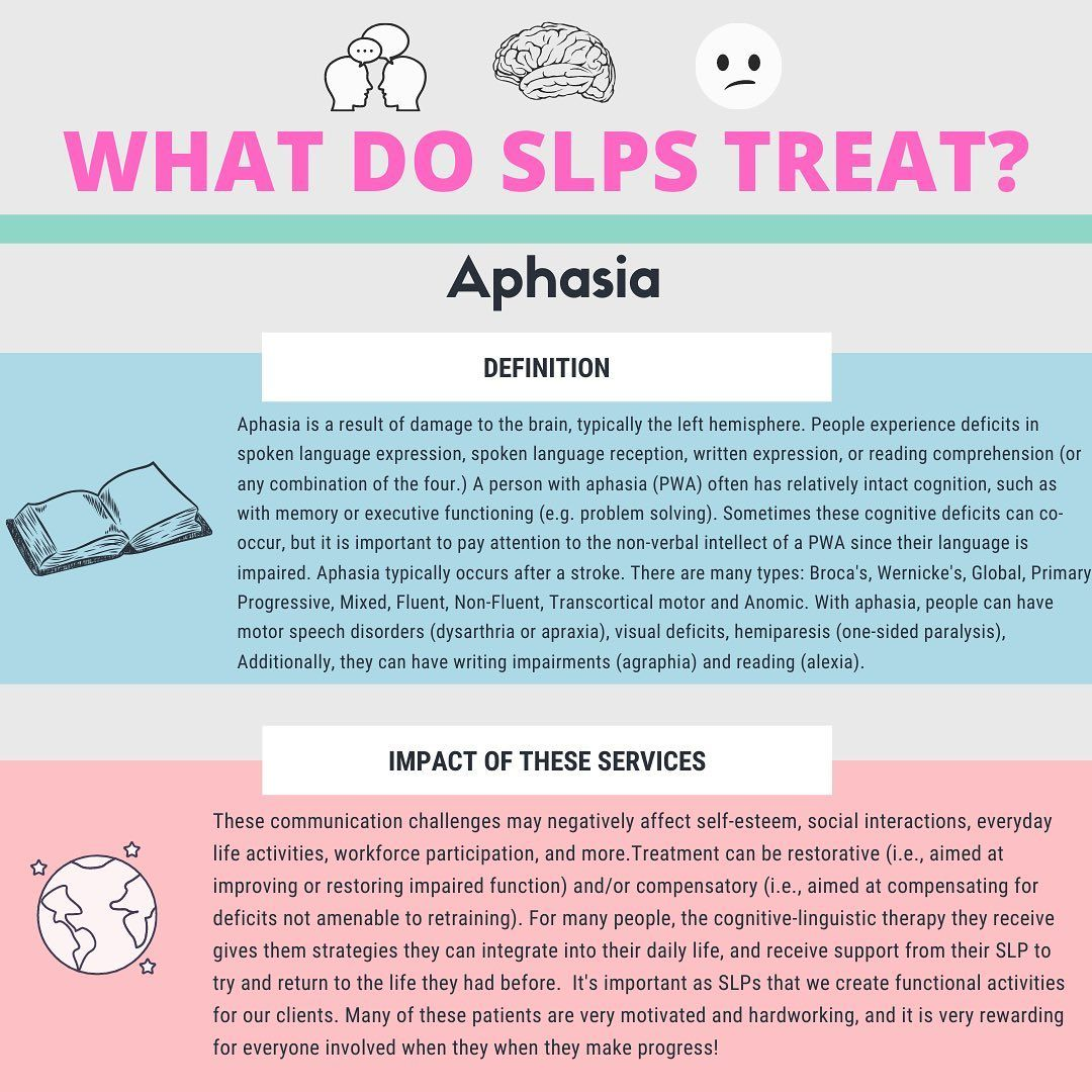 Today S Slpscopespotlight Is Aphasia Aphasia Results