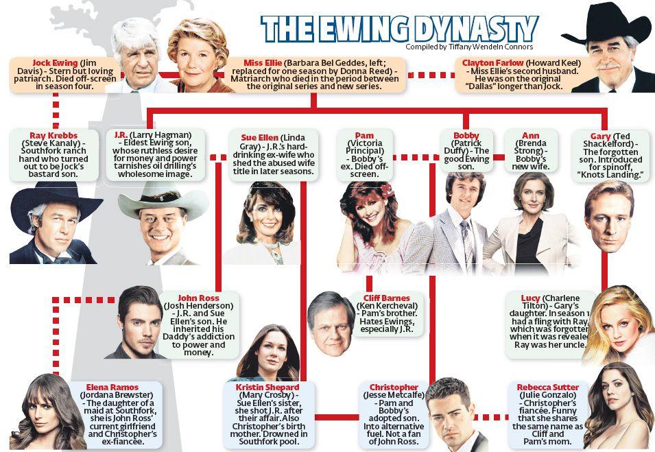Ewing dynasty soap style dallas dynasty glam pinterest dallas dallas tv and tvs - Dallas tv show family tree ...