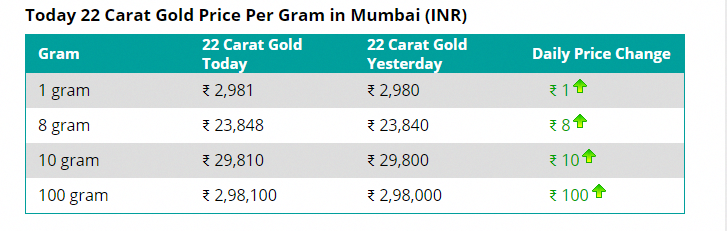 Fantastic Gold Tips And Strategies For Gold Rate In Usa For 10 Grams 22 Carat Gold Gold Rate News India
