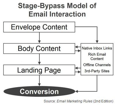 "Stage-Bypass Model of Email Interaction (Fig. 10 from ""Email Marketing Rules"")"