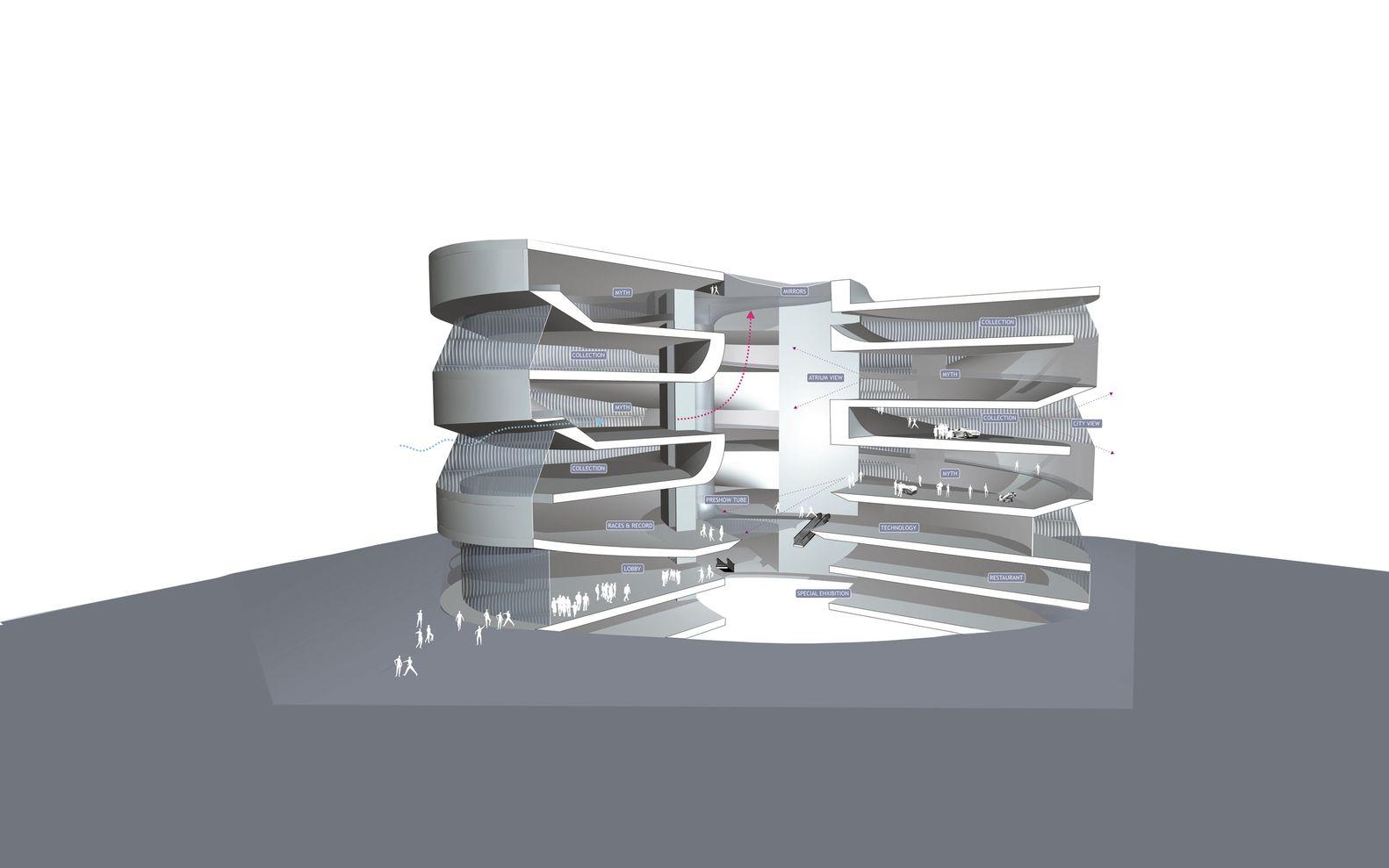 Mercedes-Benz Museum,Diagram