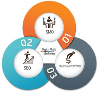 http://www.sonipra.com/about.php  Sonipra are best solutions for it #services consult for #Recruitment #Services in #Delhi, Hr Services in Delhi, #Seo Services in Delhi and #Web #management Services in Delhi.