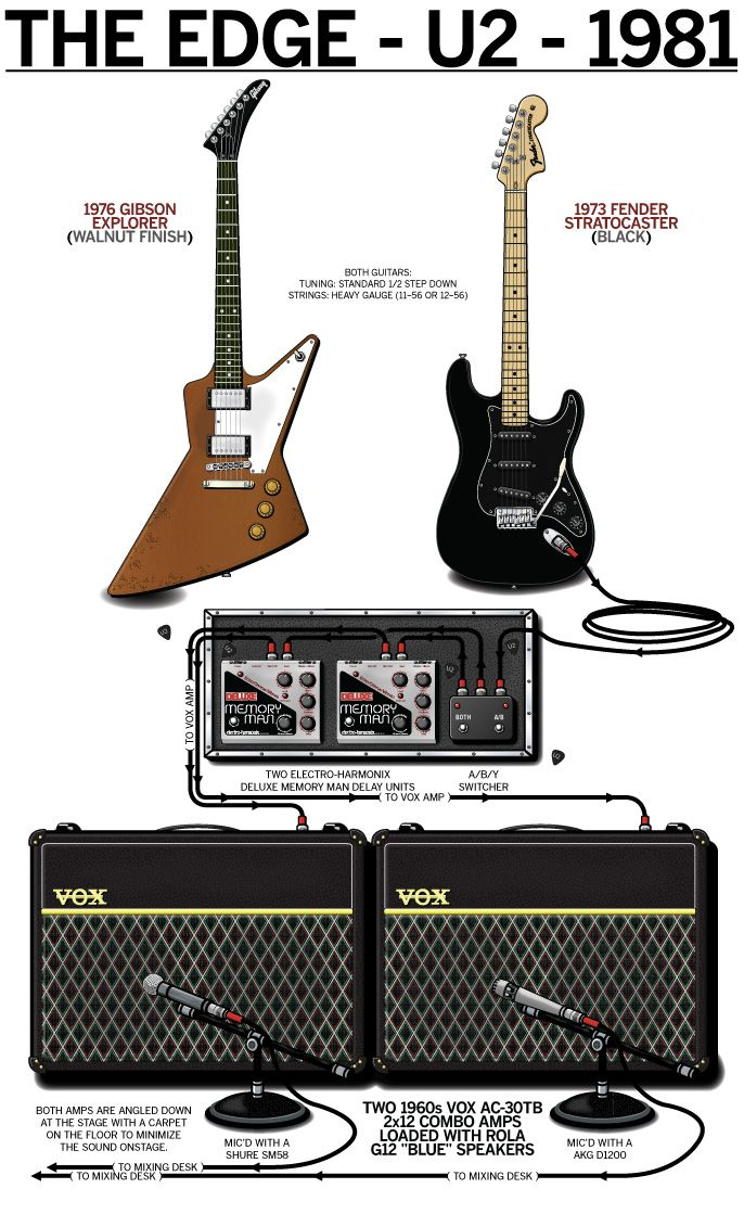 the edge u2 1981 guitar rig poster music guitar guitar rack music guitar. Black Bedroom Furniture Sets. Home Design Ideas