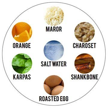 Seder Plate | Haggadot.com