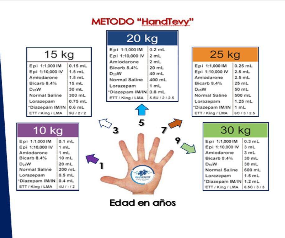 HandTevy. Metodo rápido para cálculo de dosis en pediatría | Salud ...